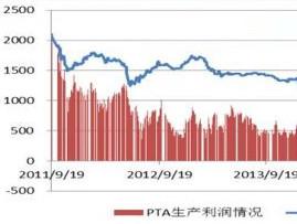 [图]PTA下游需求增加原油企稳,月内或有反弹