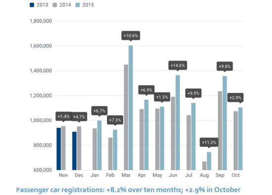 10月,欧洲新车销量同比增长2.7%。虽然大众集团9月爆发了排放造假丑闻,但由于其采取加大折扣等措施控制了局面,上个月在欧洲销量仅下跌了0.8%。