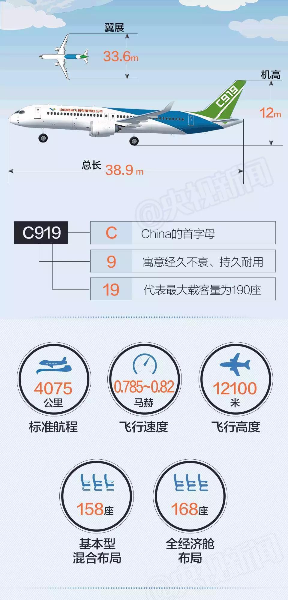 1、先进复合材料:C919首次大规模采用了复合材料,复合材料是由金属材料、陶瓷材料或高分子材料等经过复合技术组成的具有新性能的材料。各种材料在性能上取长补短,产生协同效应,使其综合性能优于原组成材料,从而满足各种不同的要求,我国自主研制的C919大型客机首架机采用的先进材料使飞机整体减重7%左右。C919机身的15%采用了树脂基碳纤维材料,这是民用大型客机首次大面积使用这种材料,而这种材料在传统大型客机的使用率只有1%左右。同等强度的前提下,它的重量能比一般传统材料轻80%,疲劳寿命也更长。