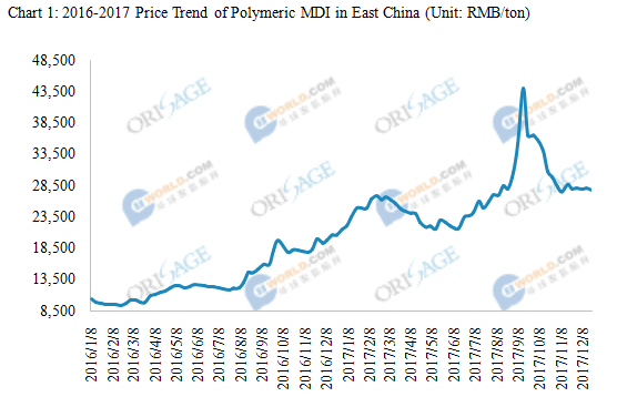 High Prices of Polymeric MDI Decline,What Will the Market Be in a