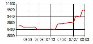 AA(500KG)华东价格走势图