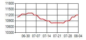 BDO(散水)华东价格走势图
