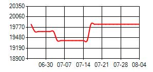 纯MDI(桶装)华东价格走势图