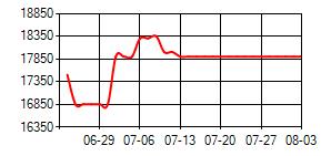TDI(80/20)华东价格走势图