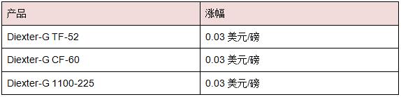 COIM宣布聚酯多元醇涨价